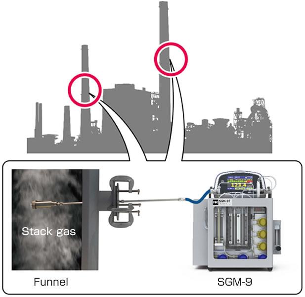 Model SGM-9 Portable CEM